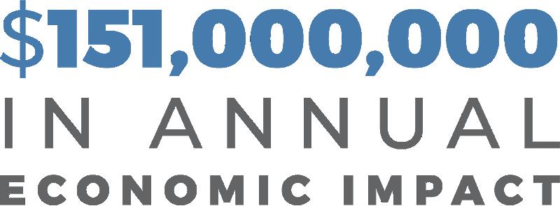 $151,000,000 in annual economic impact
